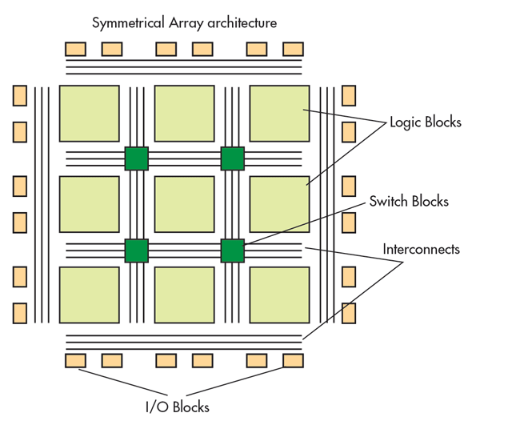 row based fpgas essay The external memory interface spec estimator—a parametric tool—allows you to find and compare the performance of the supported external memory interfaces in intel® fpgas you'll have the ability to filter down to specific performances based on your targeted specifications, and then compare.