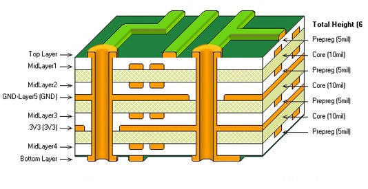 What makes a good PCB Stack-Up?