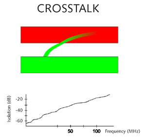 6 ways to avoid cross-talk interference