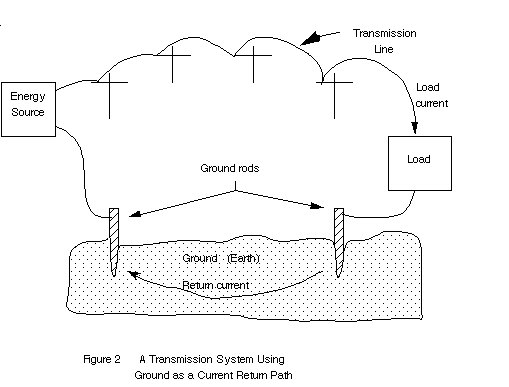 Circuit Grounds and Grounding Practices