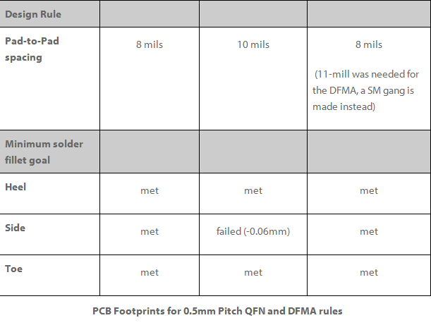 PCB Layout: Creating Perfect SMT Footprints-Blog-Jaapson blog and