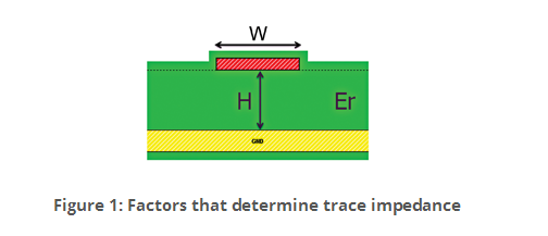 Is Dielectric Constant important to your PCB Design?-Blog-Jaapson